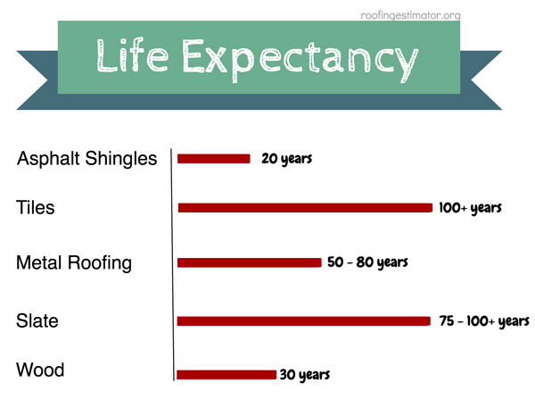 Types of Roofing Materials - Roofing Estimator