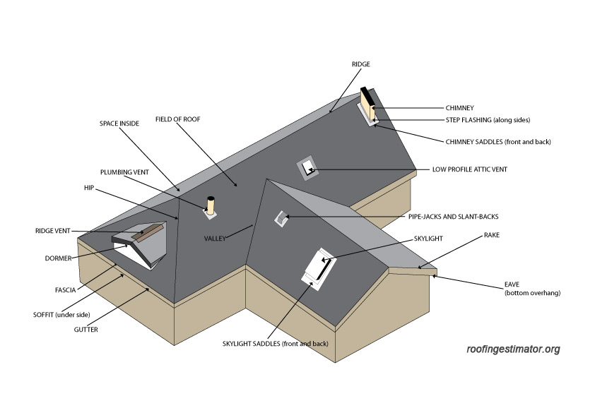 Exceptional house framing calculator 6 roofing for House roof construction terms